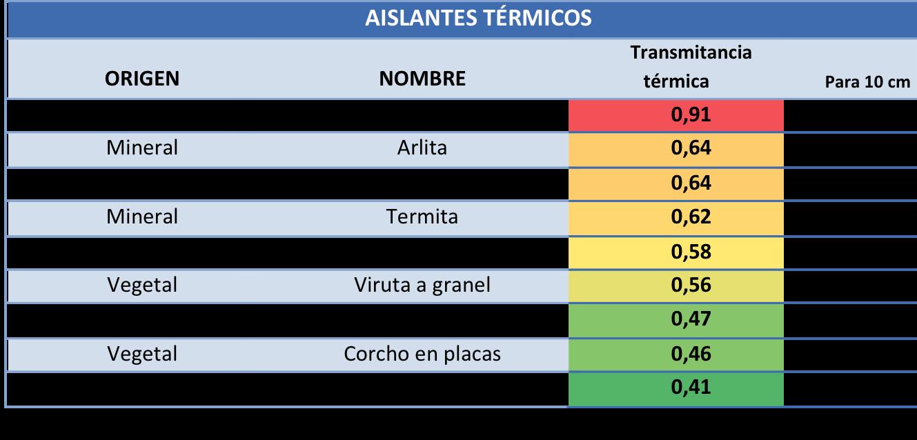 Arquitectura bioclim tica pedro j hern ndez - Mejores aislantes termicos ...