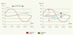 Capacidad calorifica e inercia termica