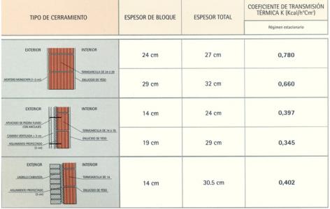 Coef trans termica comparativa