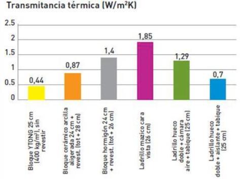 Comparativa Trans termica