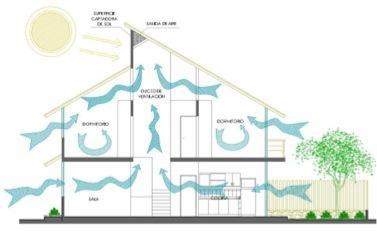 Concepto de espacio cerrado en arquitectura