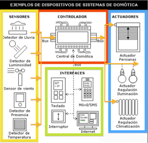 Esquema sistema domótica