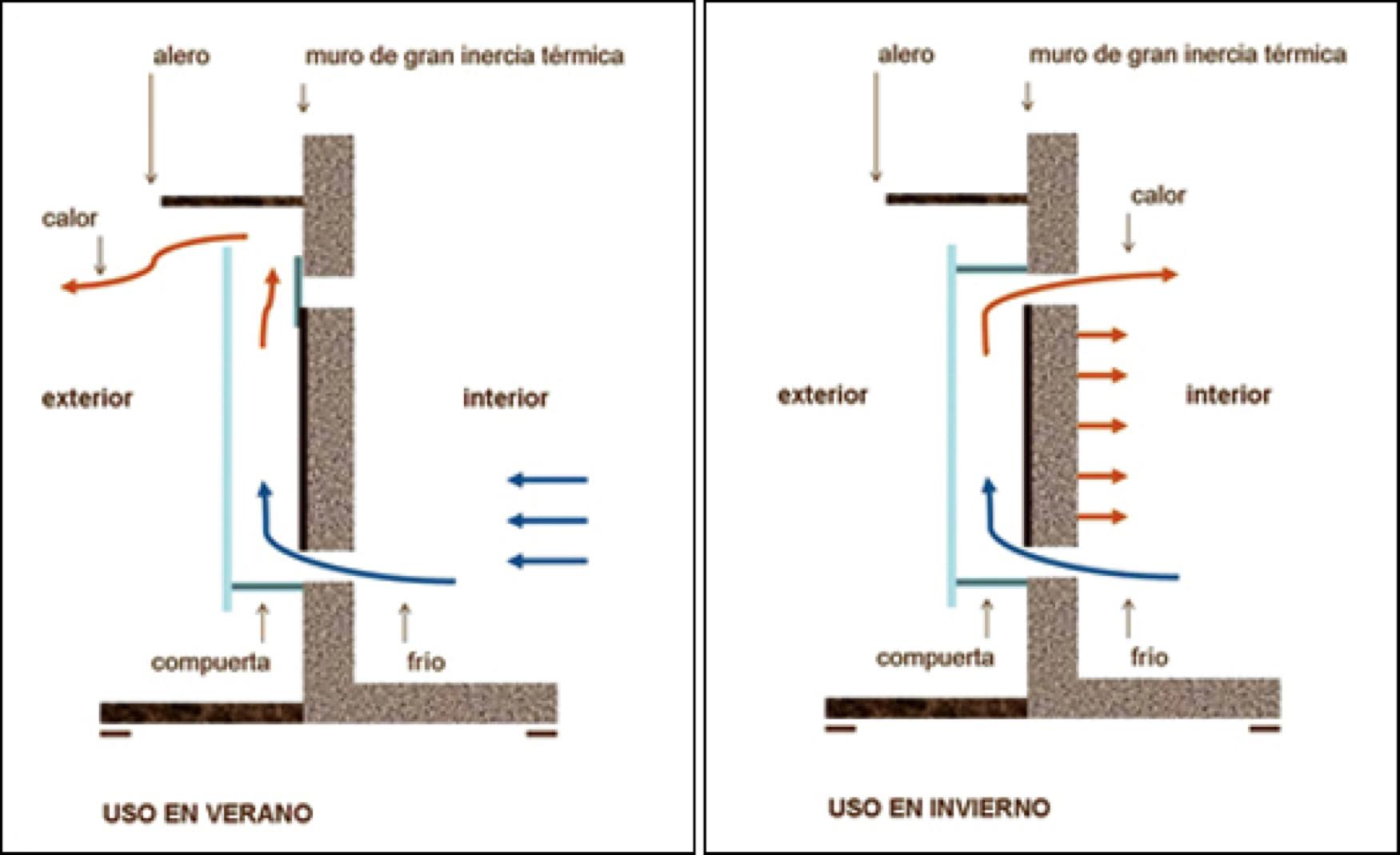 Captaci n solar pedro j hern ndez - Arquitectura bioclimatica ejemplos ...