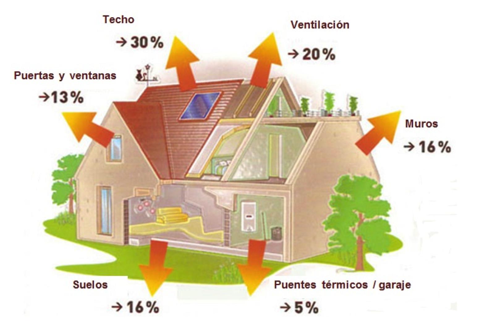 P rdidas de calor en la edificaci n pedro j hern ndez - Aislamiento termico para casas ...