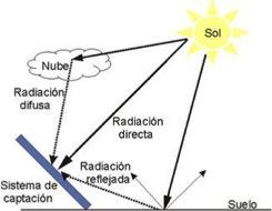 Tipos de radiacion