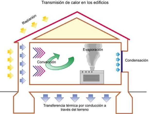 La transmisi n del calor pedro j hern ndez - Arquitectura bioclimatica ejemplos ...
