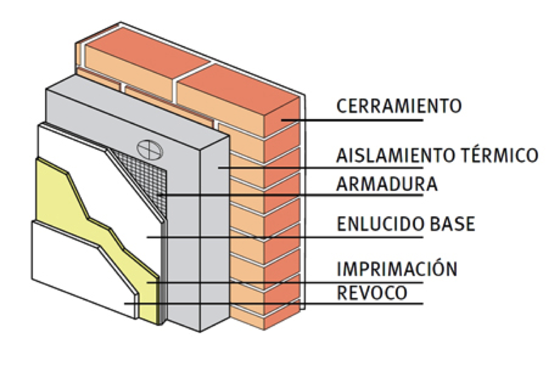 Confort pedro j hern ndez - Mejor aislante termico para paredes ...